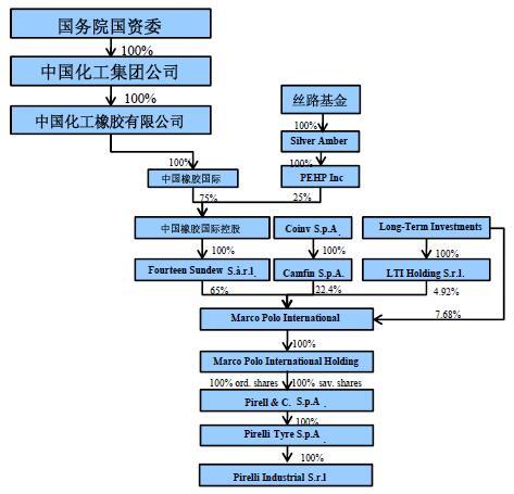 倍耐力轮胎股权结构发生变化