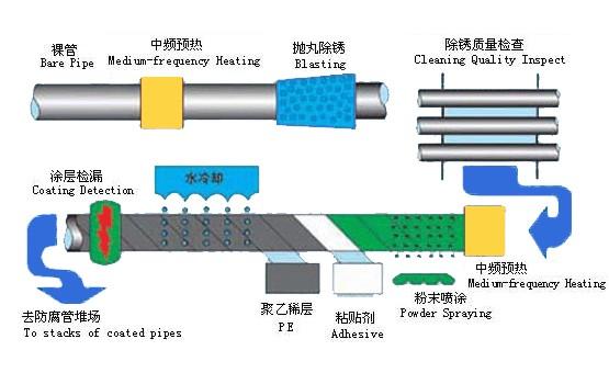 钢结构制作工艺流程图